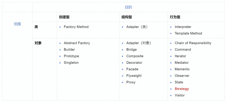 设计模式分类